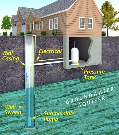 Wells and Water Quality: